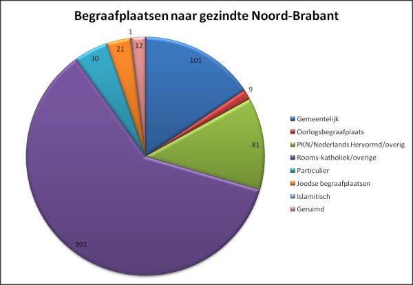Begraafplaatsen in Noord-Brabant